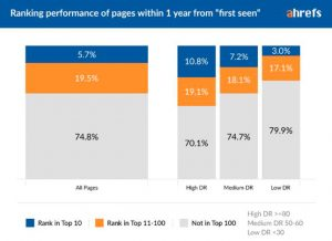 ranking-performance-ahrefs