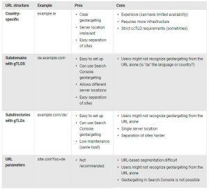 URL-Structure